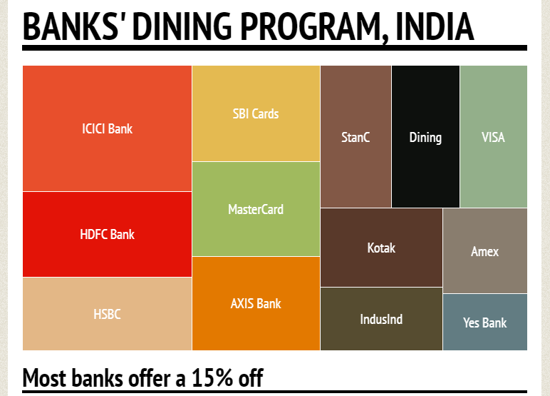 banks-dining-programs-India-2015